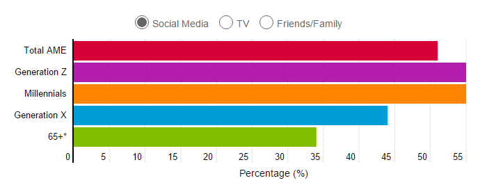 What Is Your Preferred Source of News? Source: Nielsen