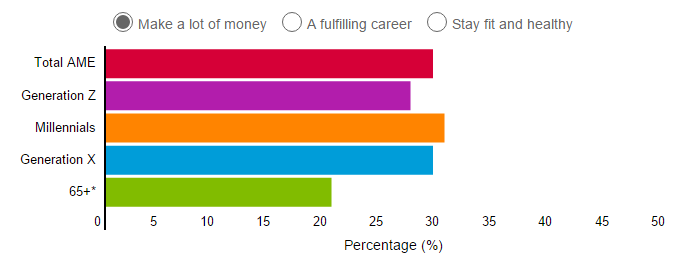 What Is Your Top Aspiration For The Future? Source: Nielsen