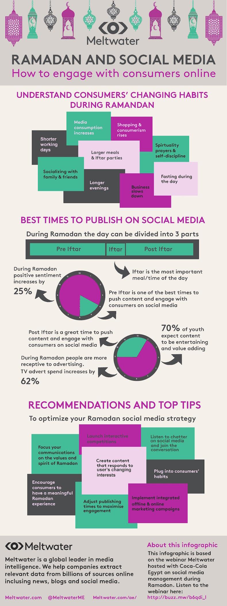 Ramadan-infographic