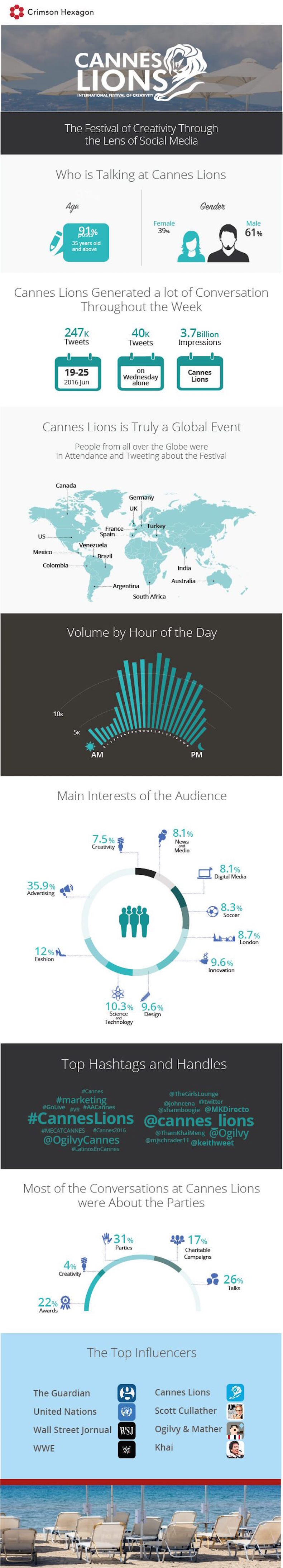 Cannes Lions Infographic
