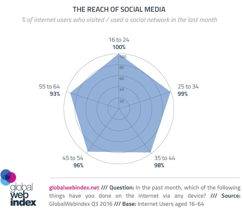 gwi-social-media