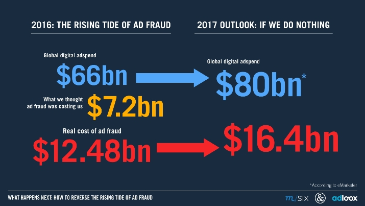 Cost of ad fraud_visual