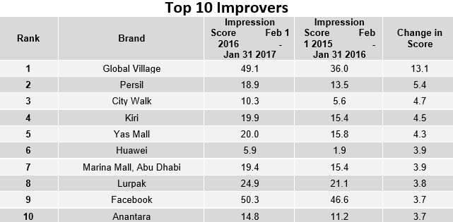 Top Improvers