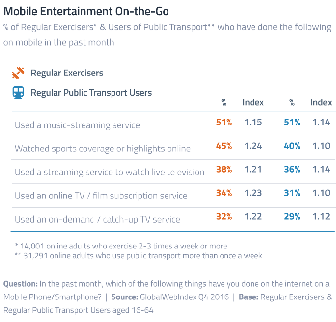 On-the-Go Consumers Likely To Consume Entertainment Via Mobile 869f72cd6faa5