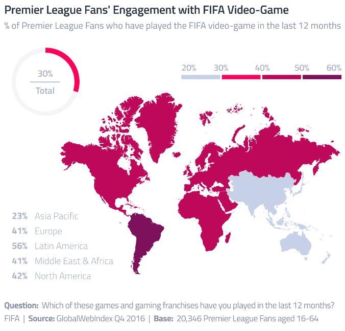 GWI FIFA