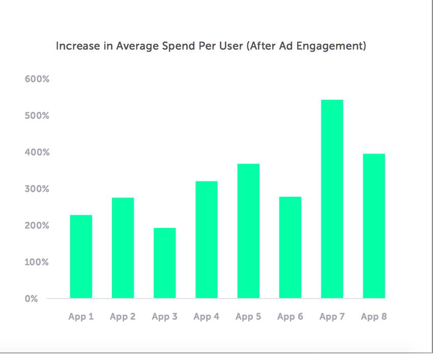 Rewarded Apps Optimize Revenue Generation For Mobile Publishers - AM