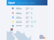 Facebook Most Popular In UAE, Its Twitter For KSA